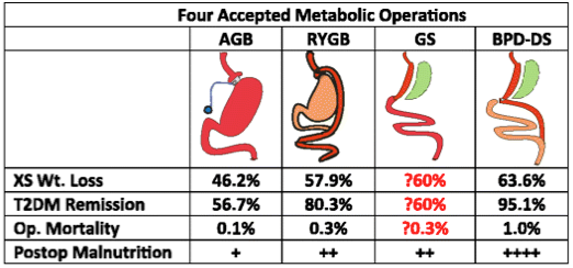 Four Accepted Metabolic Operations
