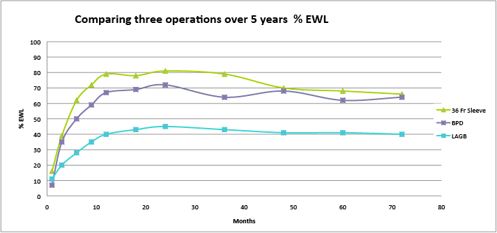Comparing 3 bariatric operations over 5 years %EWL