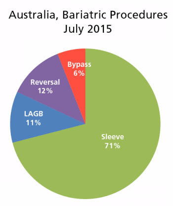 australia bariatric surgery options july 2015