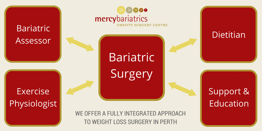 graphic showing the mercy bariatrics team approach to weight loss surgery in perth.