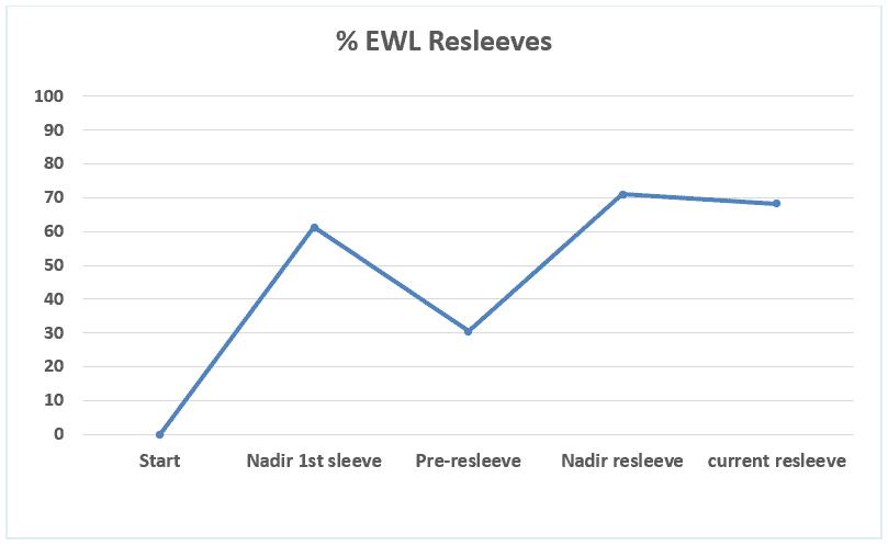 ewl resleeves
