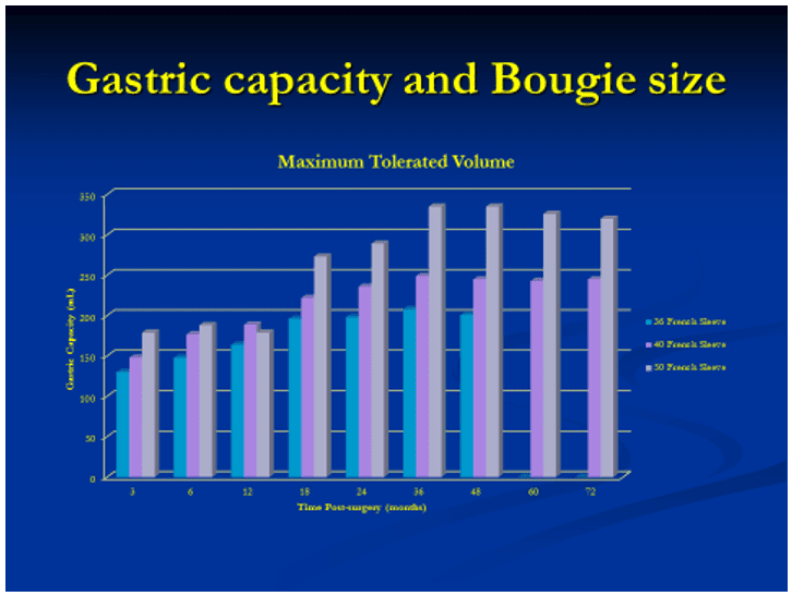 gastric capacity and bougie size