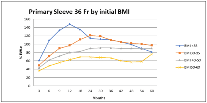 primary gastric sleeve 36Fr by initial BMI