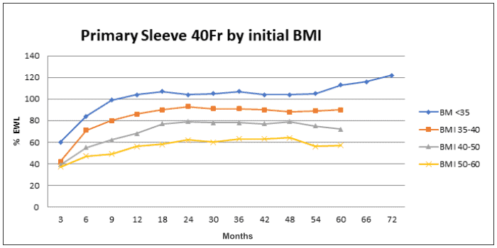 primary gastric sleeve 40Fr by initial BMI