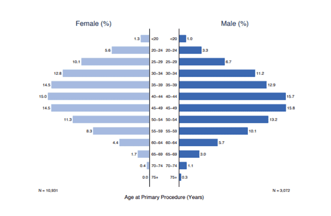 age at time of primary bariatric surgery procedure